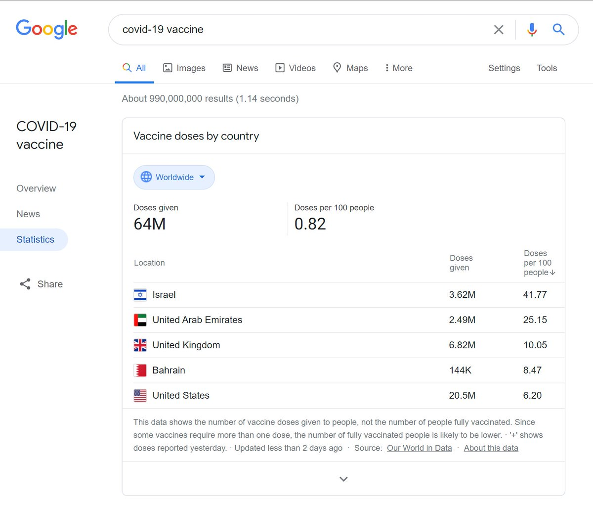 You can track #COVID19 vaccine distribution in any country by typing 'covid-19 vaccine' in @Google search bar. #TwitterTips