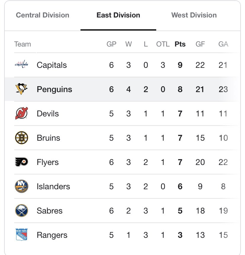 Four wins in a row, only team in the East with four wins right now. 💪🏼💪🏼 #LetsGoPens