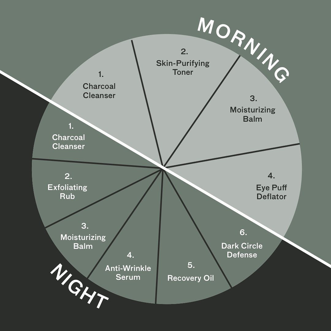 Here's the correct way to build your morning and night routine.
