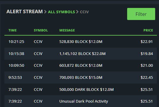 $CCIV Whales bought the dip... don't sell $CCIV #Lucid #lucid_dreaming