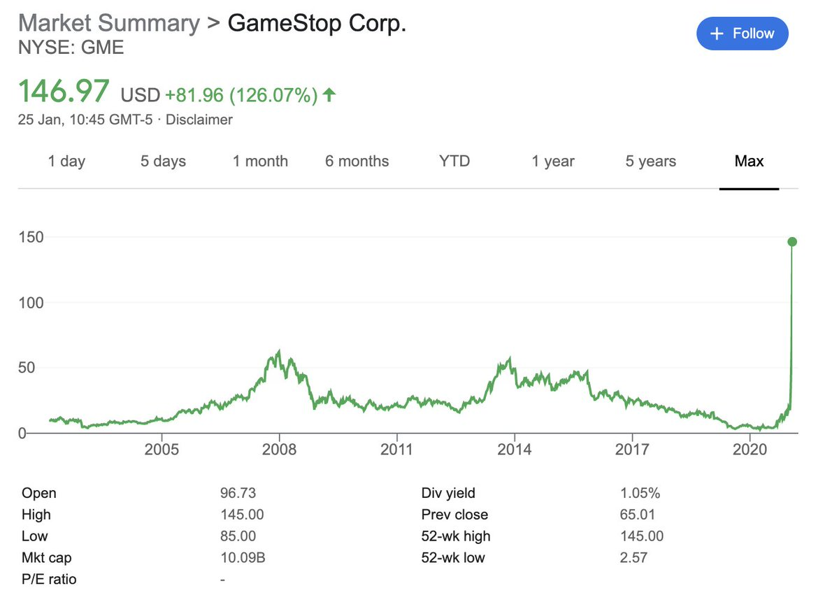 Gamestop isn't doing anything well to drive their share price higher.   This is market manipulation using the options market and social media.   Well, at least some people got very wealthy doing absolutely nothing. That's always good for the economy (not) https://t.co/EKTSiYEs4n