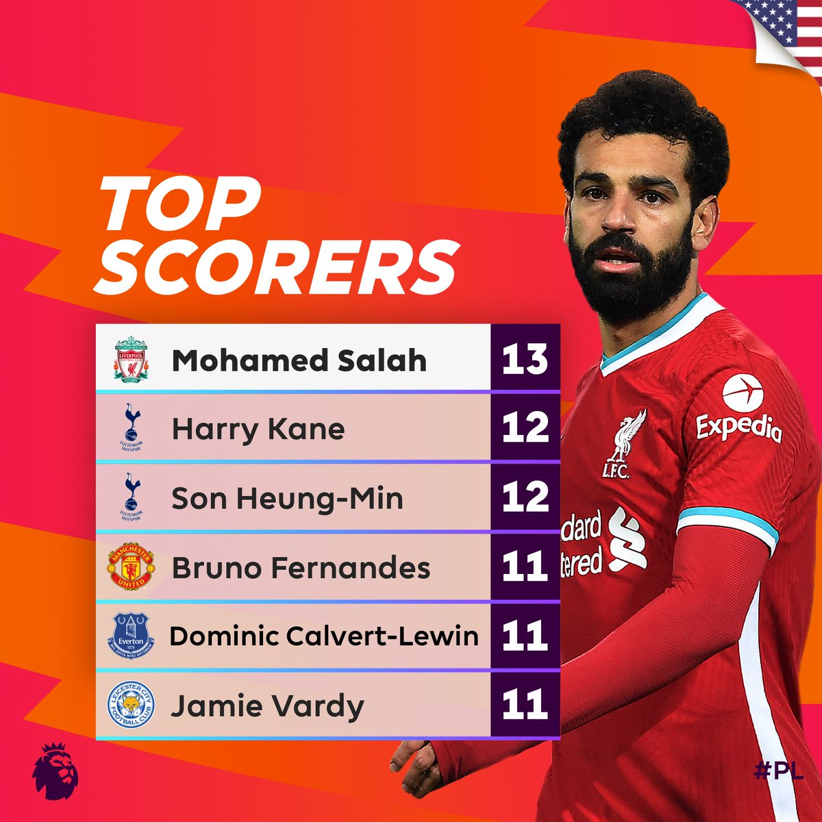 Leading the way in goals 📈