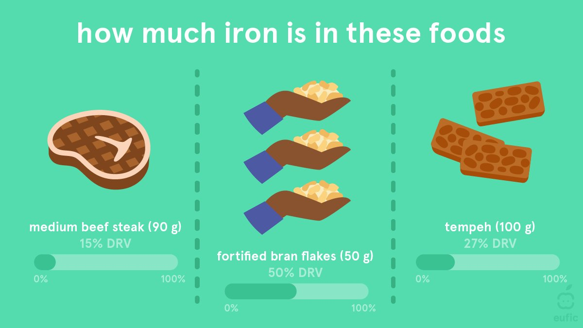 Many babies in Europe have an insufficient intake of iron ❌   ▶️To avoid iron deficiency, iron-rich foods should be included in babies' diet as soon as they start eating solid food, around 6 months of age 👶