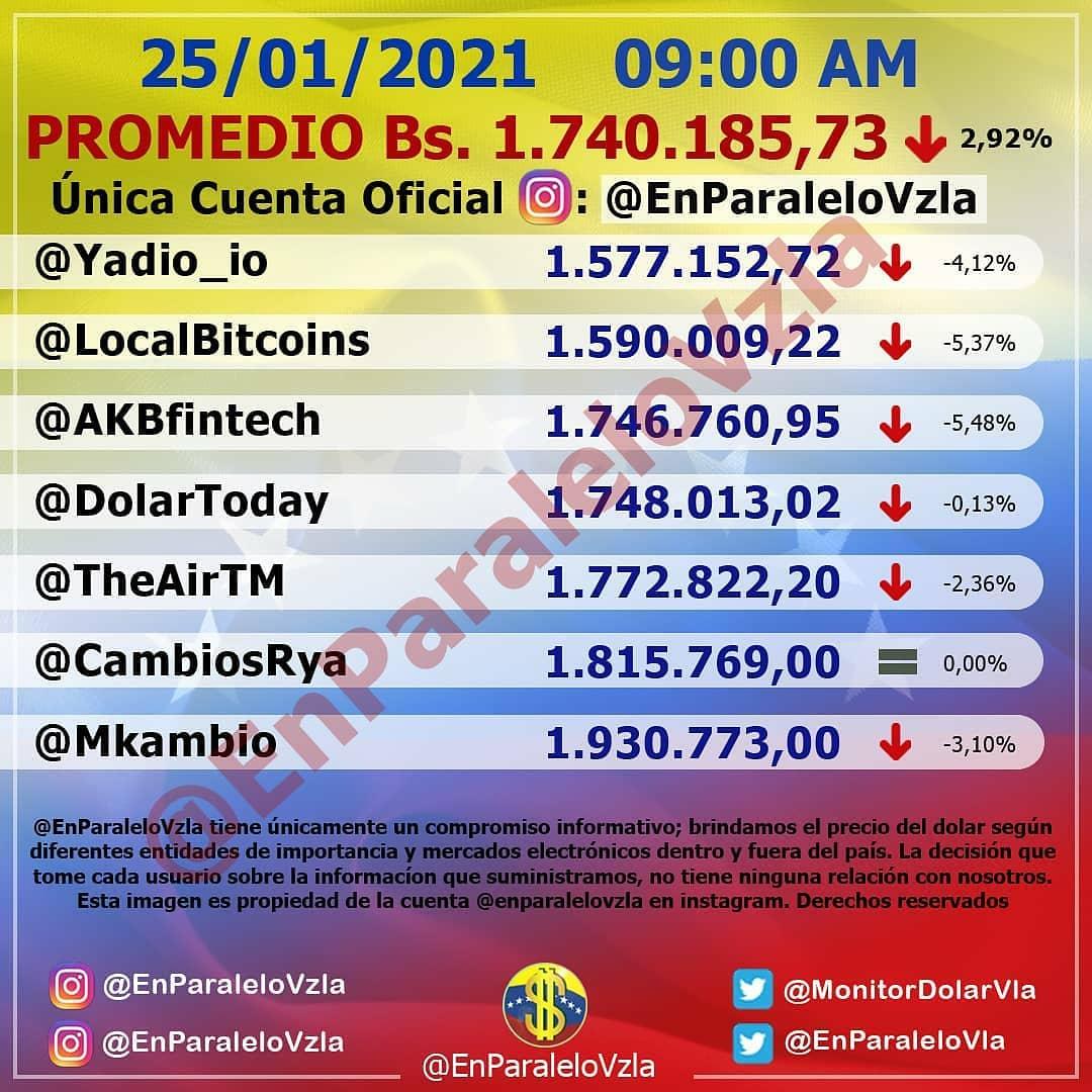 Actualización: 🗓️ 25/01/2021 🕒 9:00 AM 💵 Bs. 1.740.185,73 🔻 2,92% Bs 52.346,41 #enparalelovzla #monitordolarvzla #monitordolar #cucuta #dolar #inflacion #dolarparalelo #dolares #noticias #noticiasvenezuela #bitcoin #remesas #dolarbitcoin #miami #ventasonline #monitorenparalelo