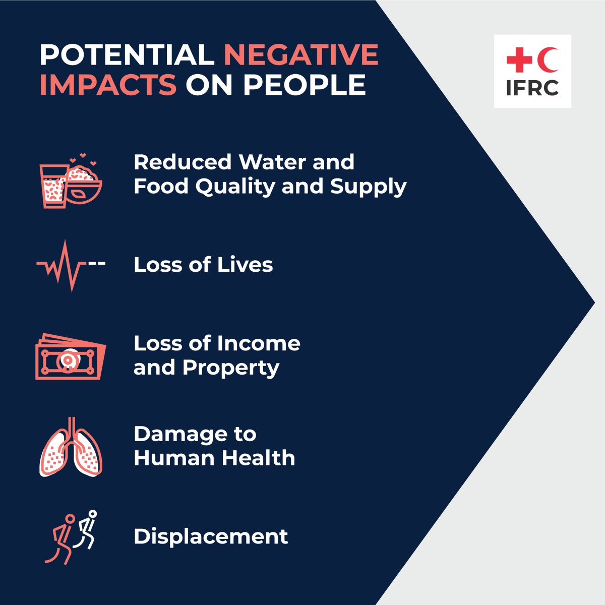 Potential negative impacts on people  #AdaptationSummit