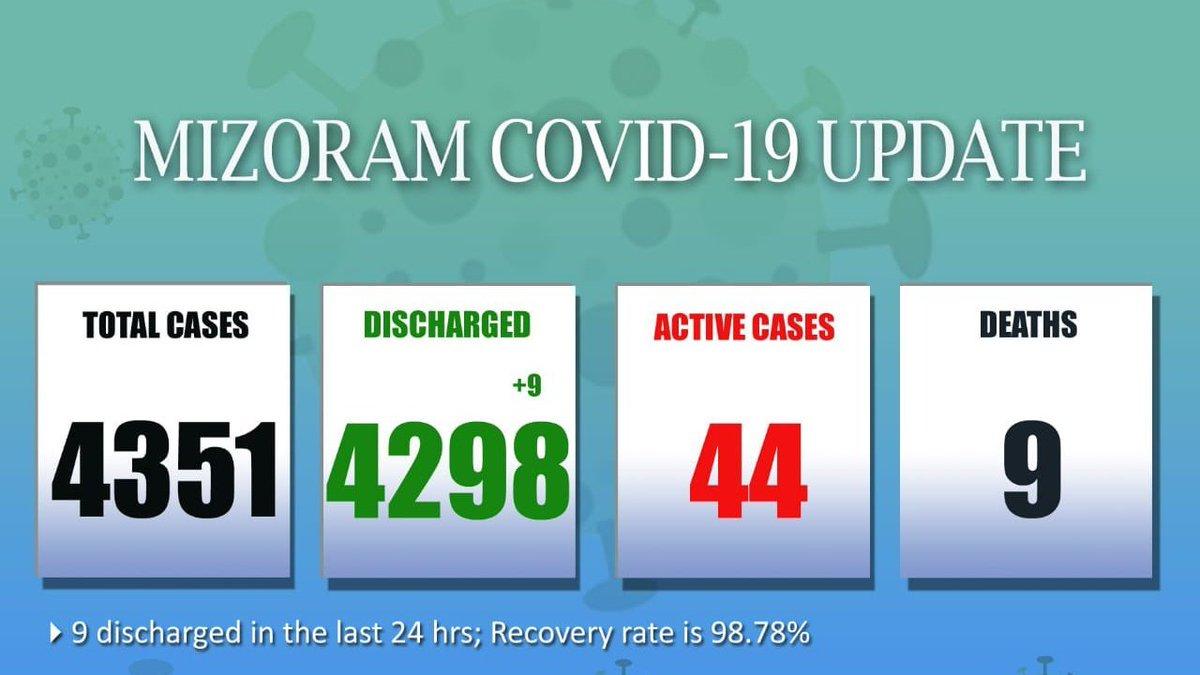 #Mizoram में पिछले 24 घंटे में कोरोना वायरस से ठीक होकर 9 लोग डिस्चार्ज हुए और रिकवरी रेट 98.78% है। कुल पॉजिटिव मामलों की संख्या 4,351 है जिसमें 44 सक्रिय मामले, 4,298 डिस्चार्ज हो चुके मामले और 9 मौतें शामिल हैं: मिज़ोरम सरकार #COVID19  @psspillaigov @ZoramthangaCM @MoHFW_INDIA
