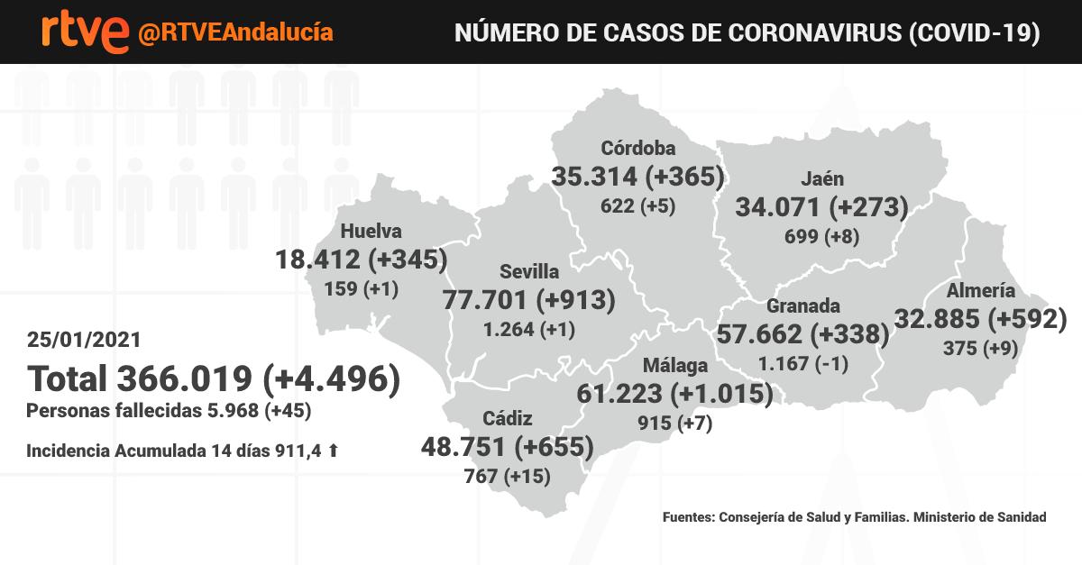 🔴 #COVID19 ACTUALIZACIÓN   Andalucía sigue registrando sus cifras más altas de hospitalizados y de incidencia acumulada. @saludand ha notificado:  ◾ 4.496 positivos ◾ 45 fallecidos ◾ 911,4 IA 🏥 Hay 3.891 hospitalizados, 278 más. 552 en UCI, 35 más.  🔗