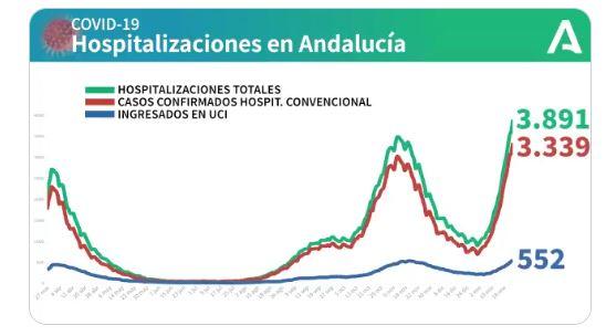 #DIRECTO   📍 #Andalucía supera el pico de noviembre de pacientes #Covid19 en UCI con 552, 35 más, y suma 278 🏥 hospitalizados hasta 3.891