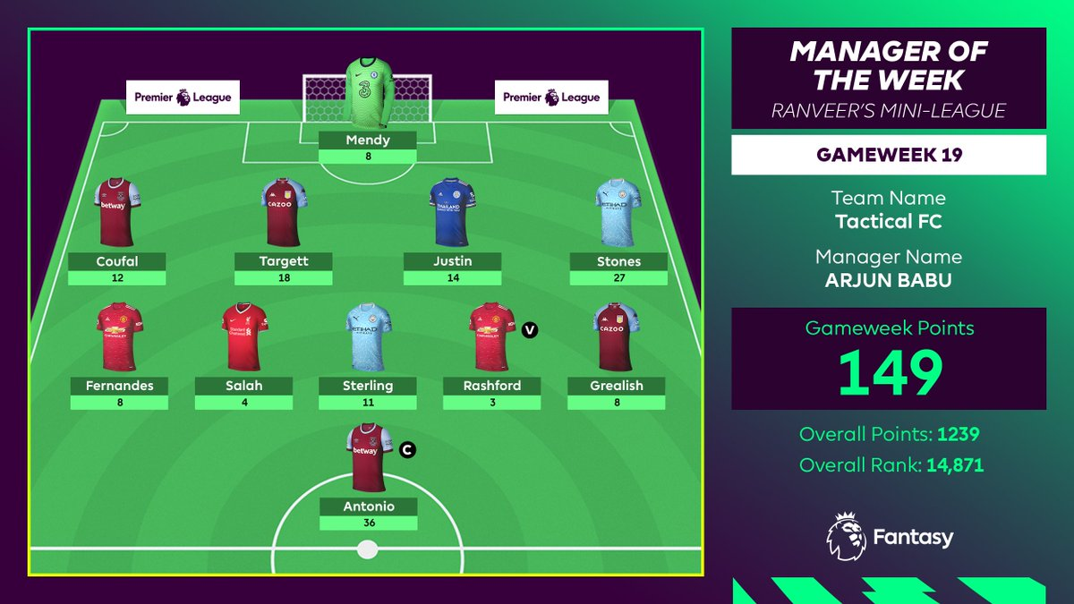 A strong performance by Arjun's Tactical FC in DGW19 💪  With 149 points, he is our #FPL Manager of the Week ✨