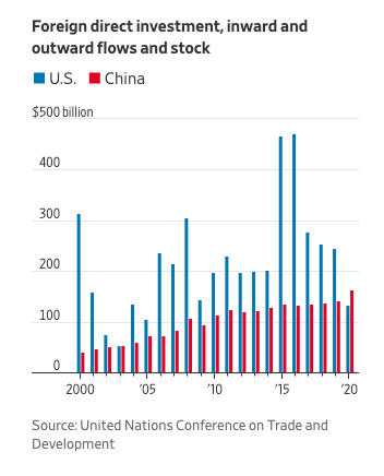 Heck of a chart.   In 2020, China surpassed the USA for the first time in foreign direct investment -- a sign of growing economic power.  It's possible the trend could reverse post-covid, but foreign investment in China has been on steady upward climb https://t.co/GSzof9WdpL https://t.co/lOGDTQj4HQ