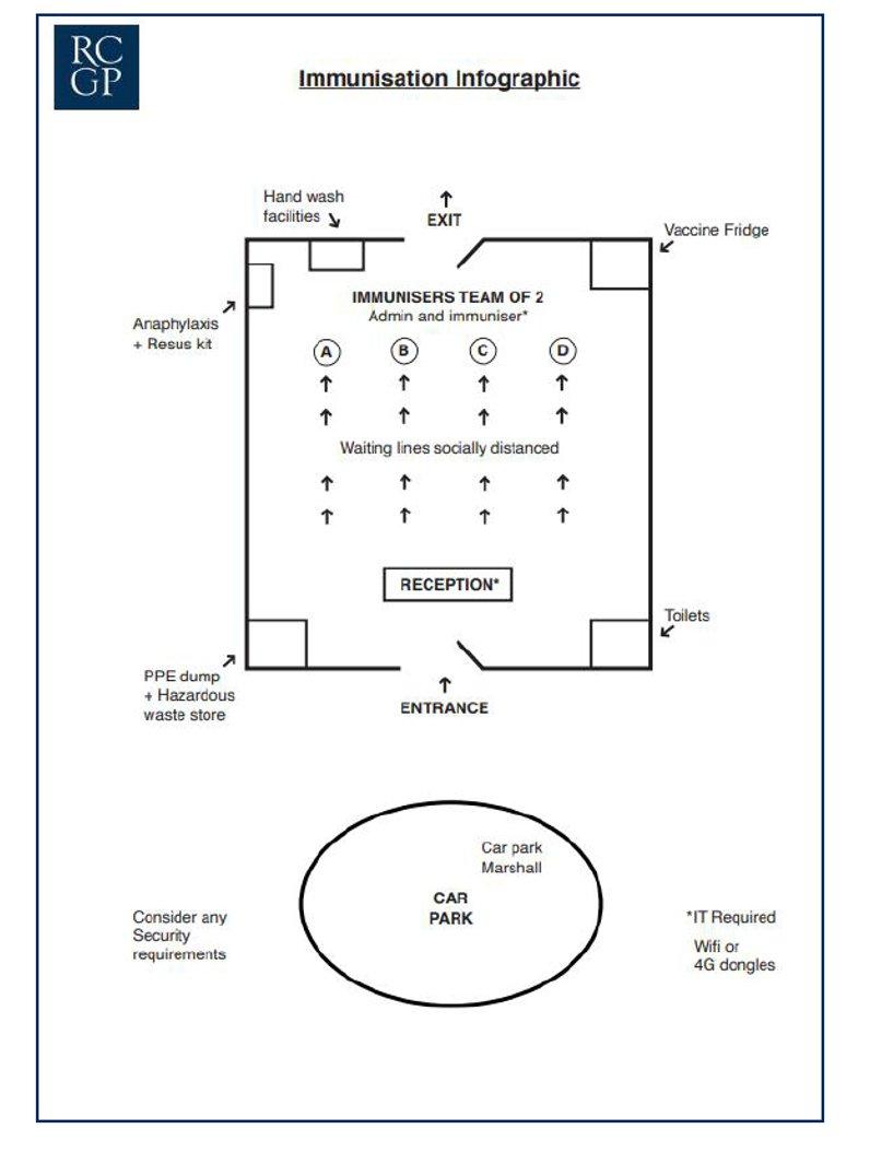 #Vaccini Confronto tra layout del centro di vaccinazione definito dal Royal College in UK (agosto 2020!) e quello scelto il 20/1 dal Governo per le Primule. Parcheggi, separazione dei flussi, distanziamento sociale, altezze dei locali livelli di aerazione sono molto diversi... https://t.co/lrydjkJm5v
