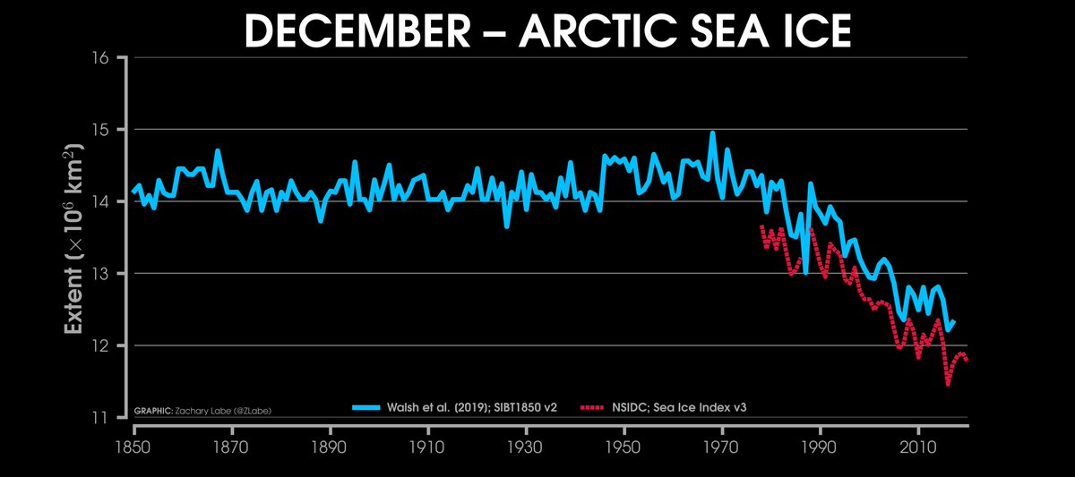 Revisiting a reconstruction of December #Arctic sea ice extent since 1850. 2020 was the 3rd lowest on record.  You can read more about this data set at https://t.co/7q9EnMYgC2. https://t.co/1TpJN9mnqn