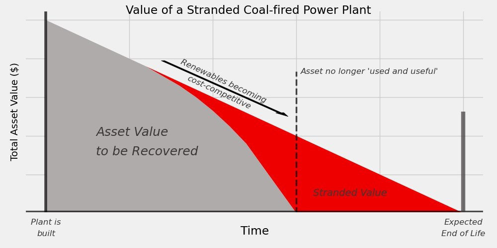 The transition will mean we'll leave fossil-fueled power plants behind, and the ones that are still standing through the transition will sit, unused, costing ratepayers money. We call these 'stranded assets.' This happened to coal plants when gas and renewables got cheap, too.