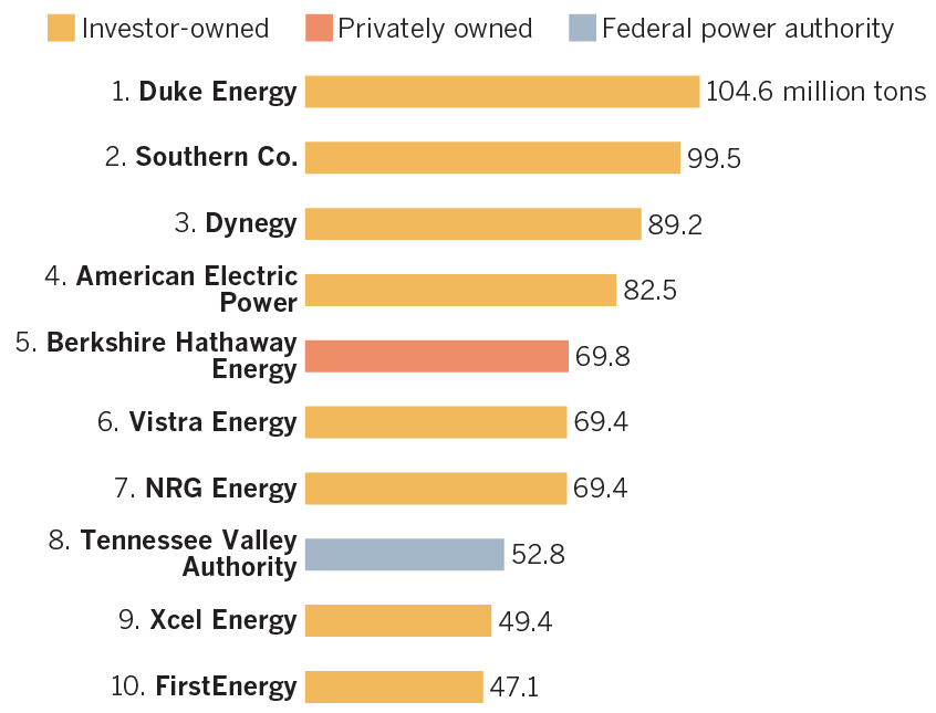 To set the stage, Duke Energy is the single largest utility by electricity production in the country. They emit over 100 million metric tons of co2 every year, which is ~10% of the whole electric sector. Before Vistra merged with Dynegy, they topped the CO2 charts.