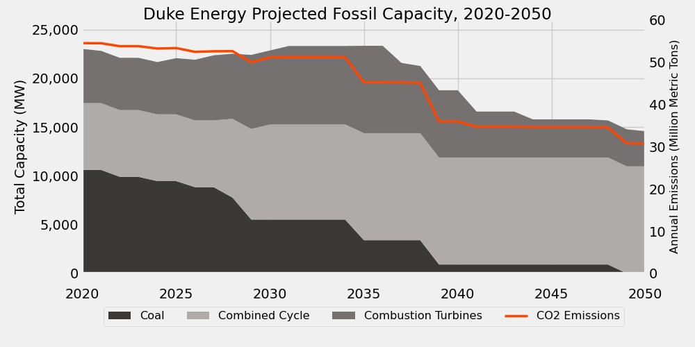 When I look at Duke's plans in the Carolinas, even accounting for retirement, I actually find that total operating capacity of fossils _stays the same_ through 2035. And their emissions? Still 30 million tons(!) in 2050.(I used  @CatalystCoop's great PUDL tool, btw. Shout out.)