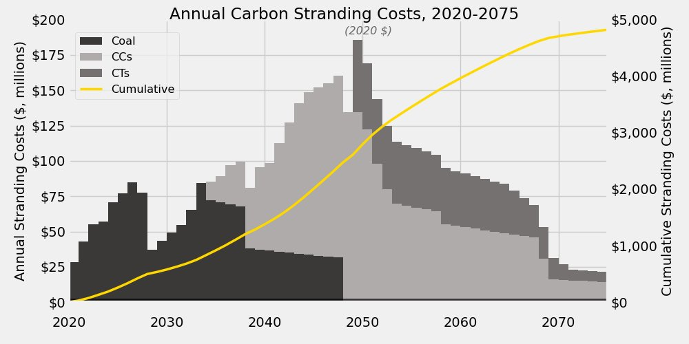 We find that, based only on the stranded cost of unused gas plants, either shareholders or ratepayers will be on the hook for $4.8 billion(!!!) over the next decades. In present terms, that's like a $900 cost today for every household customer in the Carolinas.