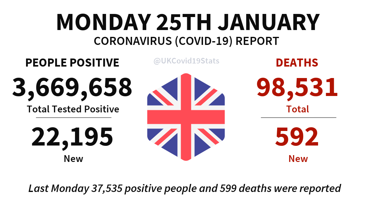 United Kingdom Daily Coronavirus (COVID-19) Report · Monday 25th January. 22,195 new cases (people positive) reported, giving a total of 3,669,658. 592 new deaths reported, giving a total of 98,531.