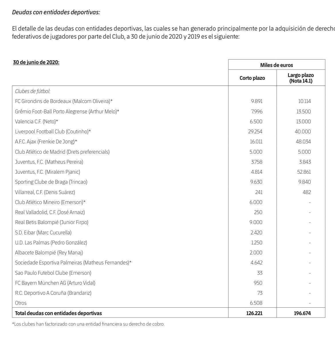 El Atlético de Madrid, entre los clubes a los que el Barcelona debe dinero.