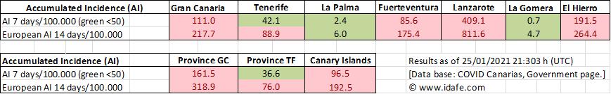 #COVID_19 info #CanaryIslands vs Jan 24 +253  #GranCanaria +140 #Lanzarote +78 #Tenerife +36 #Fuerteventura +1 #ElHierro,   #LaGomera zero #LaPalma -2 (data correction)  #Lanzarote did still not peak!