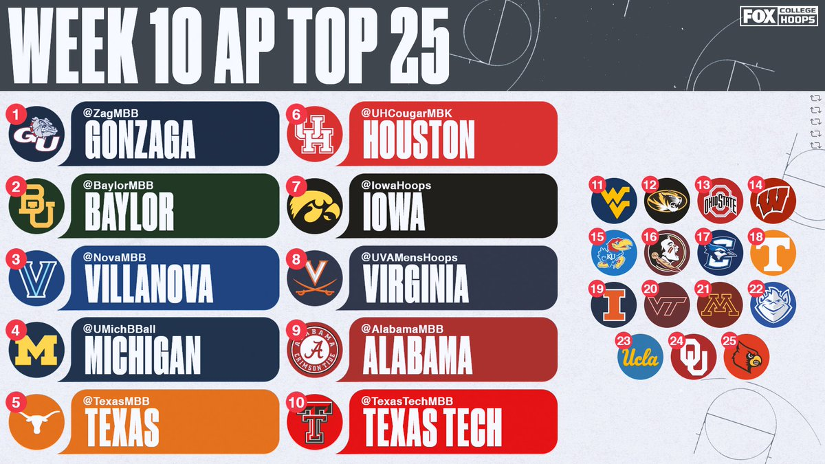 📈 @UVAMensHoops, @AlabamaMBB and @TexasTechMBB join the Top 10 this week! Do you agree with the AP Polls rankings?