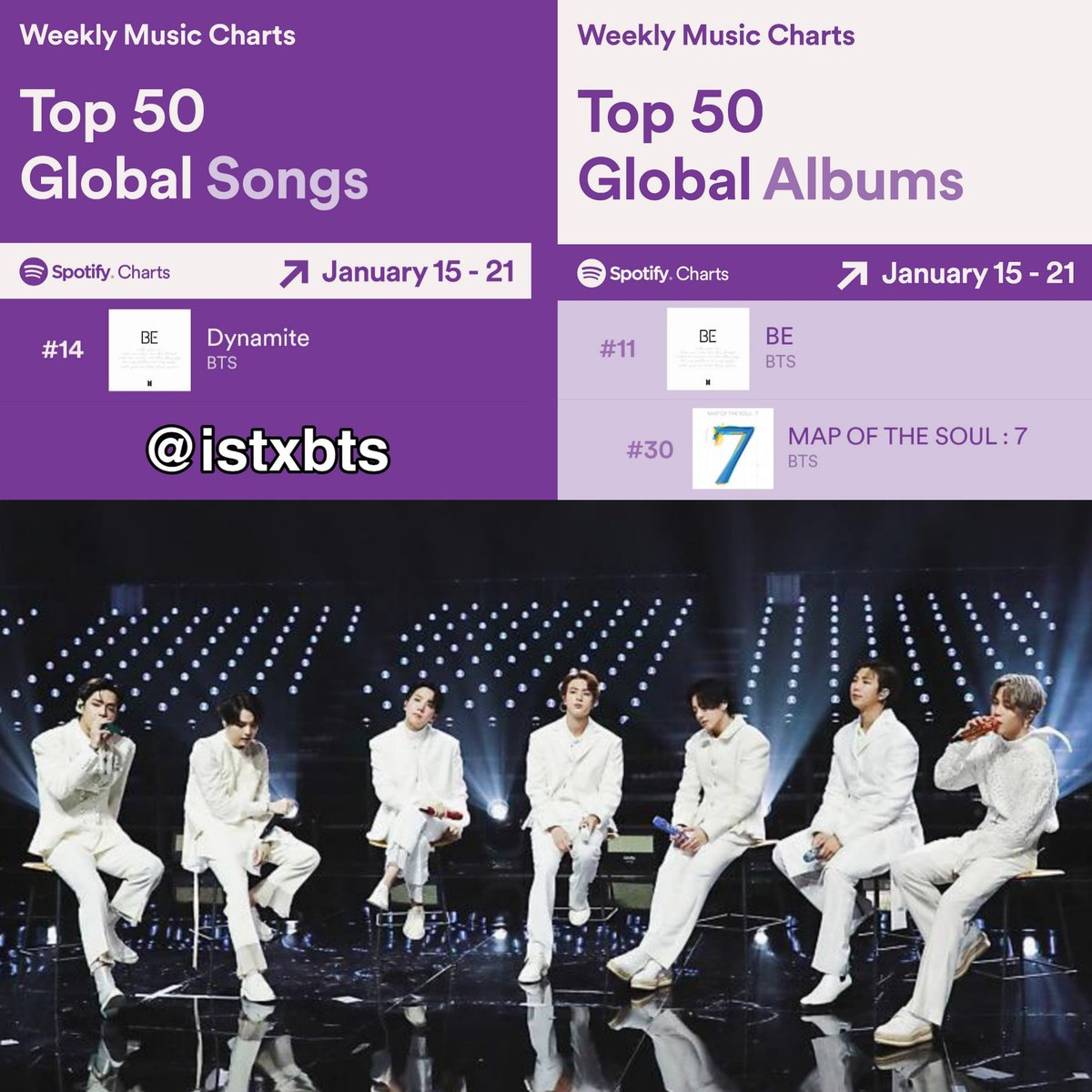[Spotify Global Weekly Charts January 15 - 21]  - Top Songs Global : 🔸14 #BTS_Dynamite   - Top Global Albums : 🔸11 #BTS_BE 🔸30 MAP OF THE SOUL : 7  @BTS_twt #BTS