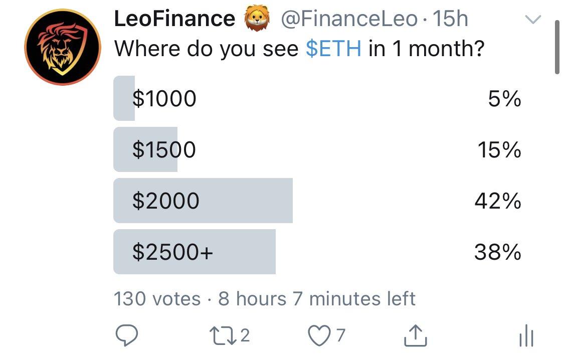 Tweet by @FinanceLeo