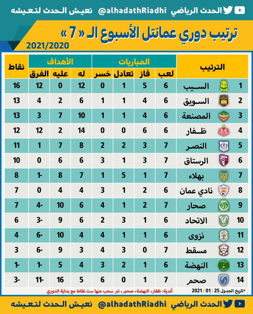 • شاهد جدول ترتيب #دوري_عمانتل الأسبوع الـ«7» بعد مباريات اليوم #دوري_ابطال_اسيا  #دوري_عمانتل  #السيب #السويق  #عمان