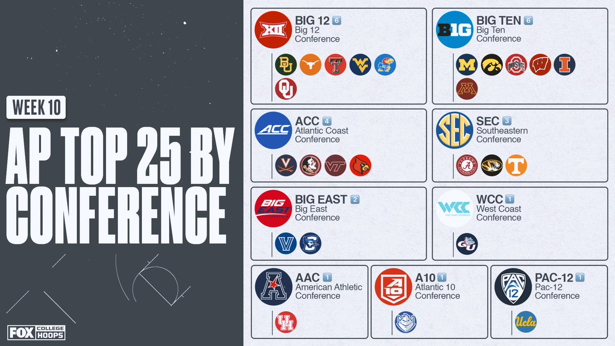 The @Big12Conference joins the @bigten with 6 teams in this weeks AP Top 25 💪