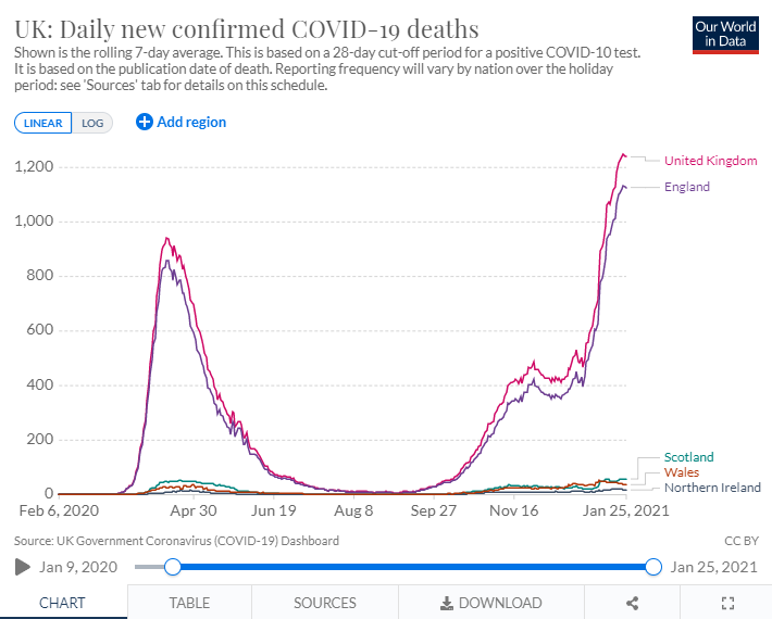 When I post this chart👇 I'm told to relativise the data. Curiously, I've never seen a chart which relativises the number of vaccines, or flexes them according to JCVI guidelines. I think this chart is TERRIBLE which is why it needs to be shown. Vaccine nationalism sucks! https://t.co/A9N7311TdJ