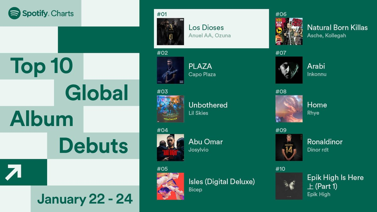 Reggaeton ⭐s @Anuel_2bleA and @ozuna's collab album #LosDioses debuted at #1 this weekend 🔥  Here are the Top 10 Global Album Debuts #SpotifyCharts