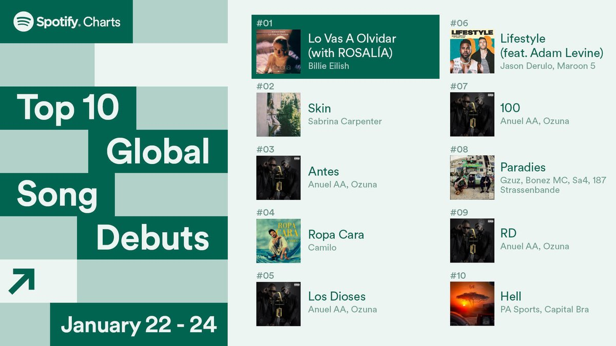 .@billieeilish and @rosalia's Spanish duet #LoVasAOlvidar debuted at #1 💚  These songs had the biggest opening weekend across the world #SpotifyCharts