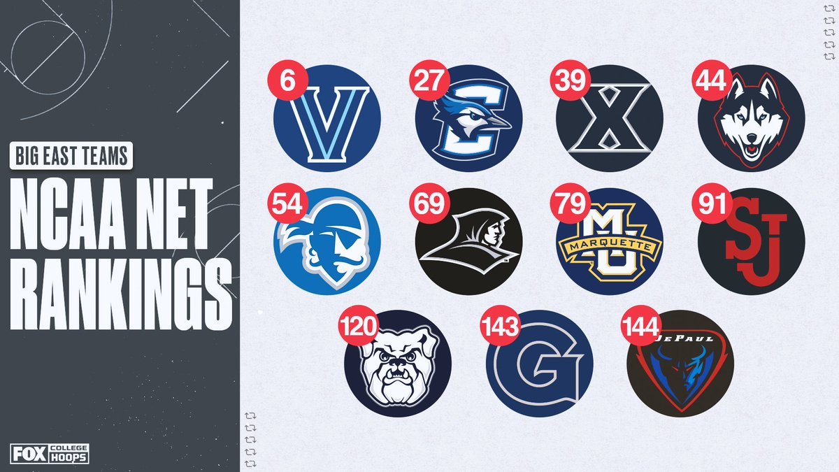 The @BIGEAST is the only conference with all teams in the top 145 of the NET rankings 👏👏
