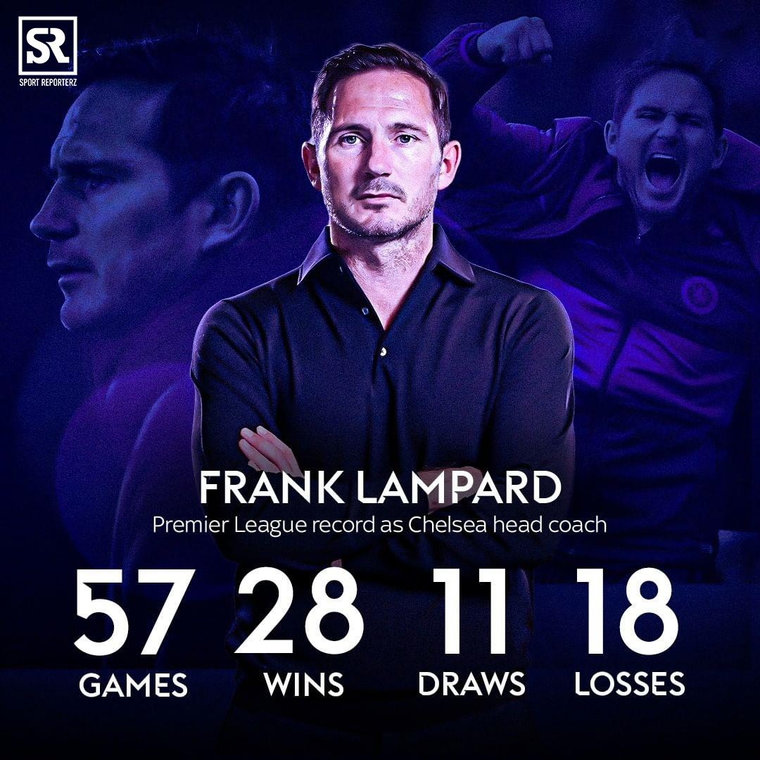 Frank Lampard's Premier League record as Chelsea head coach... 🤔  Were Chelsea right to let him go? 👇💬 https://t.co/I8sZzzr84Y