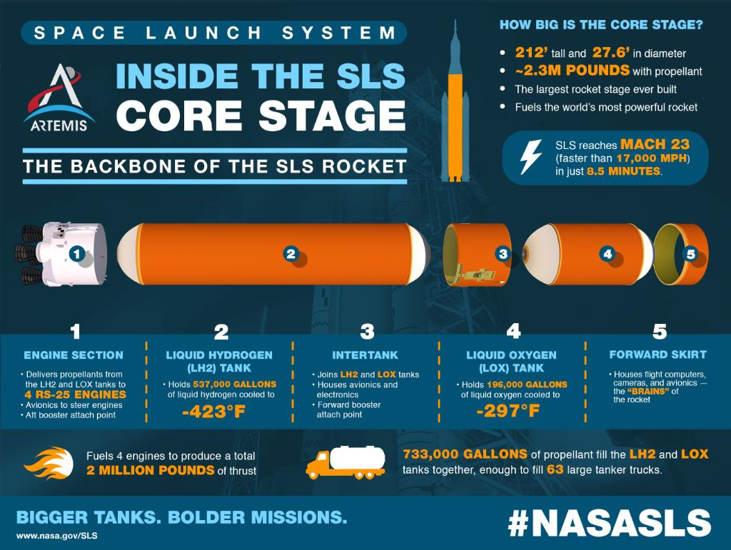 The core stage is the backbone of the SLS rocket, capable of reaching Mach 23 (more than 17,000 MPH) in just eight and a half minutes! LEARN MORE >> https://t.co/C2UKozHtRI https://t.co/lxgLrbPMfa