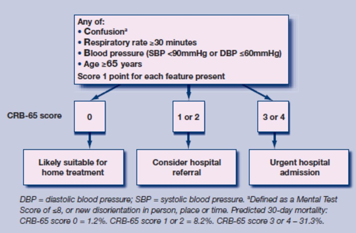 Let's discuss clinical tools and what better to start then the CRB-65/CURB-65 tool to assess for mortality in those who have Community Acquired Pneumonia.  #NICE recommends to use as a guide for the correct course of treatment   N.b- U= Urea >7mmol