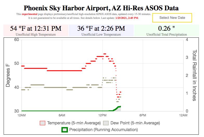 RT @NWSPhoenix: Look at that temperature drop after the cold front went through! #azwx https://t.co/VcXnXRVkax