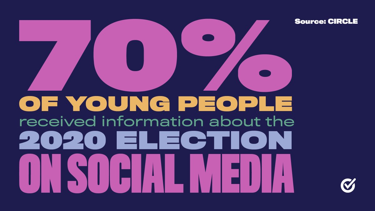 70% of young people received information about the 2020 election on social media.   We're committed to giving young voters the information to make informed decisions at the ballot box beyond this election cycle.