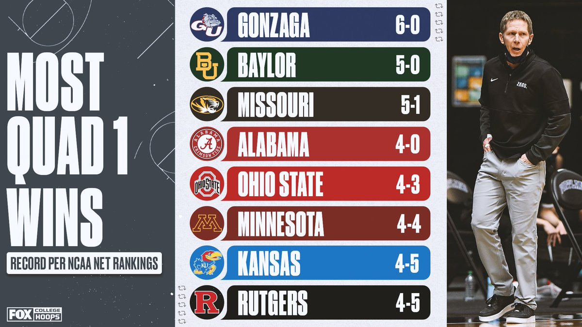 Only these eight teams have 4+ Quad 1 wins this season 💪 Who will finish with the most?