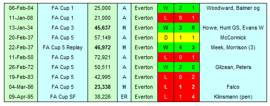 Tottenham Hotspur FA Cup Record against Everton ahead of Fifth Round match at Goodison Park   #COYS #EFC #FACup
