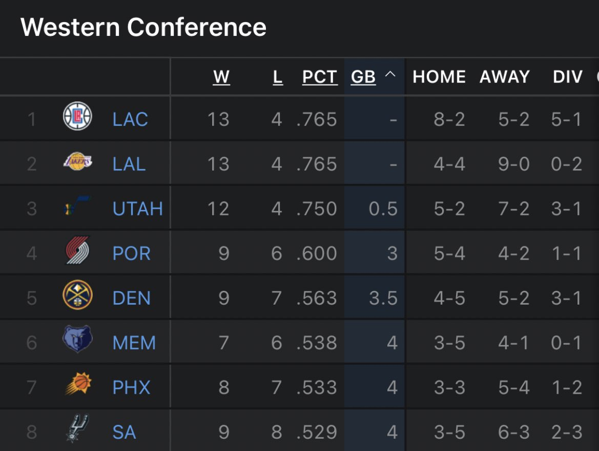 "I just want it documented that these are the West standings at the time of Kawhi and Paul George being removed from team due to ""Heath & Safety Protocols"""