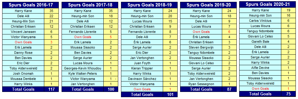 Tottenham Hotspur Goalscorers 2016-17 to 2020-21 after 4-1 away FA Cup win at Wycombe Wanderers  #COYS #THFC