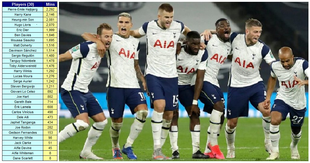 Tottenham Hotspur Squad Minutes Played 2020-21 after 4-1 away FA Cup win at Wycombe Wanderers  #COYS #THFC
