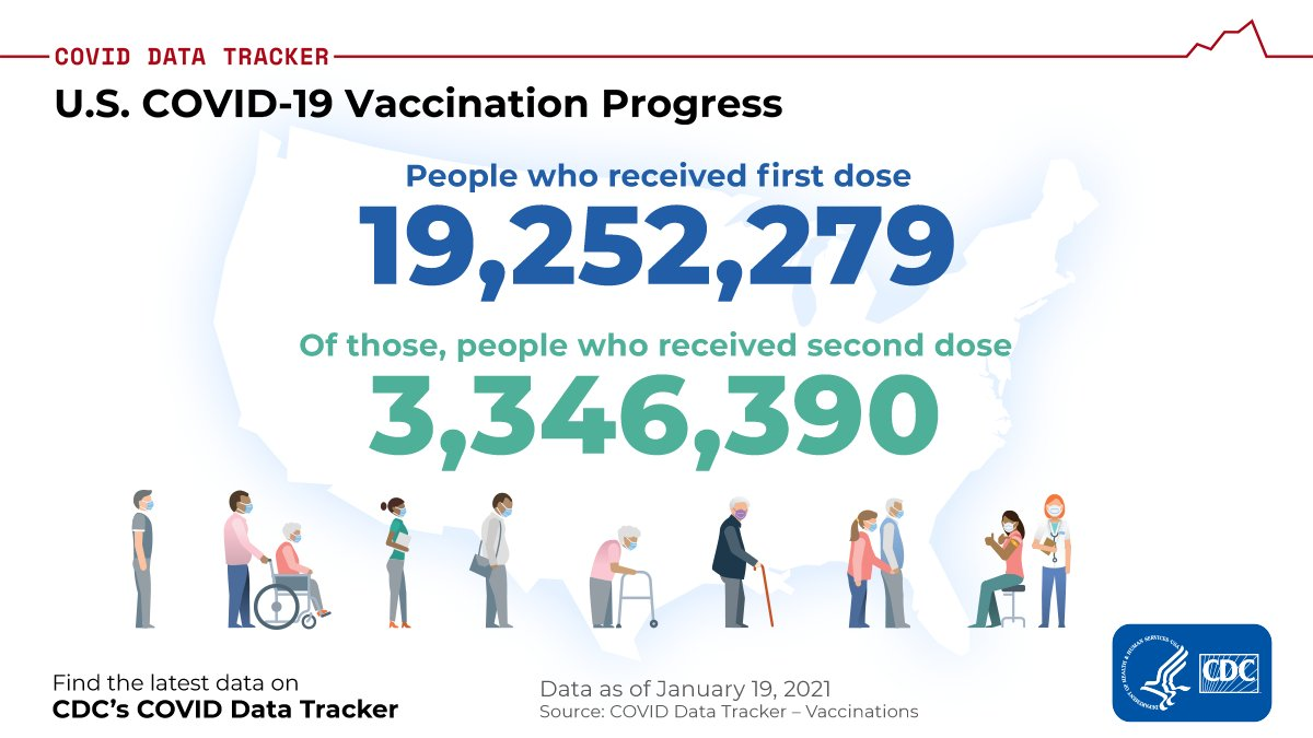 As of January 25, 2021, more than 19 million people had received at least one dose of a #COVID19 vaccine. Of those, over 3 million had received both doses and are fully vaccinated. See more vaccination data at @CDCgov COVID Data tracker: https://t.co/FHGplToHFM https://t.co/cRui9qWBBJ