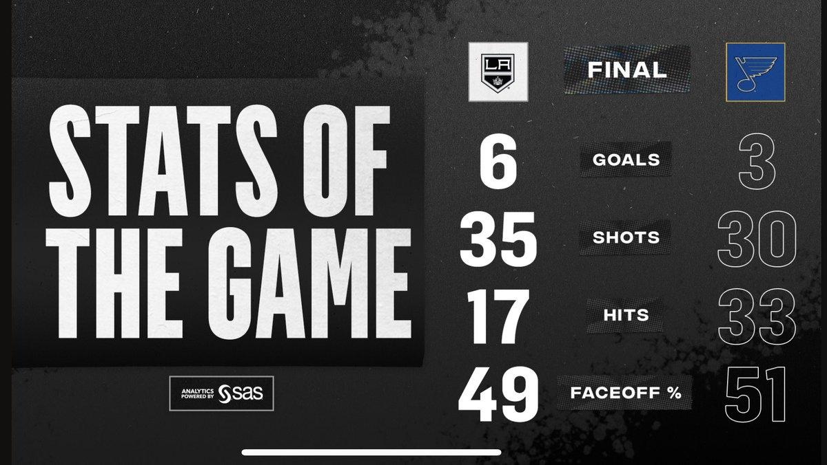 📊Estadísticas del partido entre  @LAKings y @Blues_VAVEL #NHLesp #LAKings #GoKingsGo #LAKvsSTL #stlblues #NHL