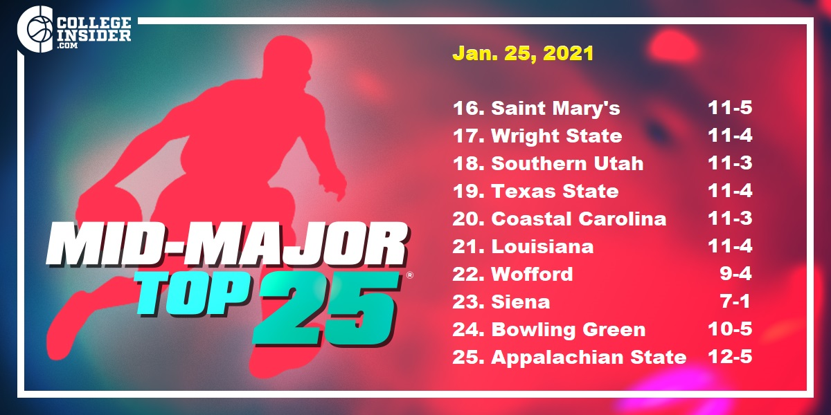 2 new teams in the latest Mid-Major Top 25®  ENTIRE POLL: https://t.co/bM3IUsJZmc https://t.co/lzkZEgbt01