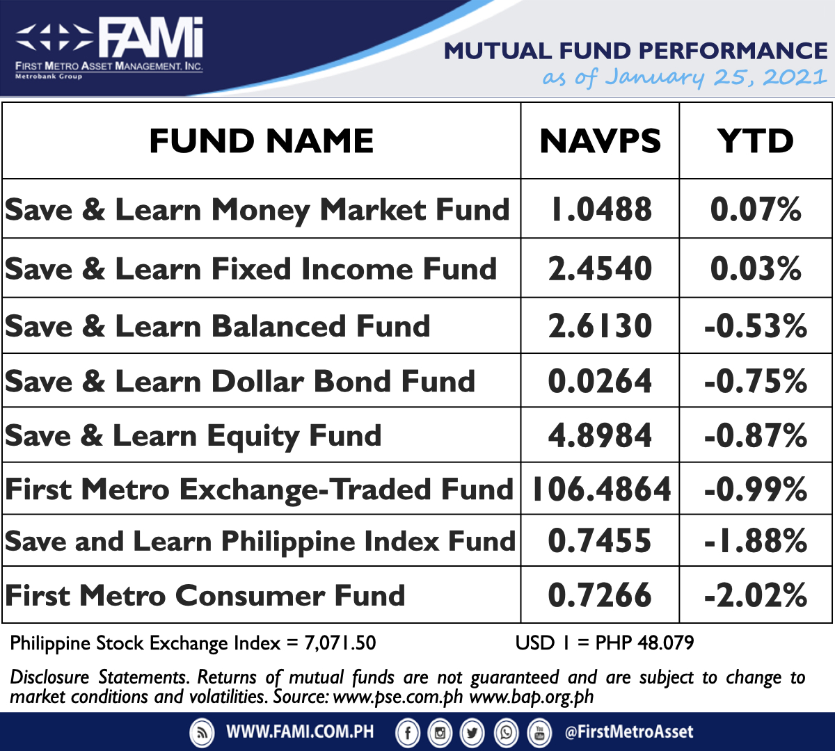 Here are our latest First Metro Asset Funds NAVPS as of January 25, 2021  #choosetomoveForward  #choosetoinvest  #choosewisely  #chooseFAMI https://t.co/xHm3q5RXBO