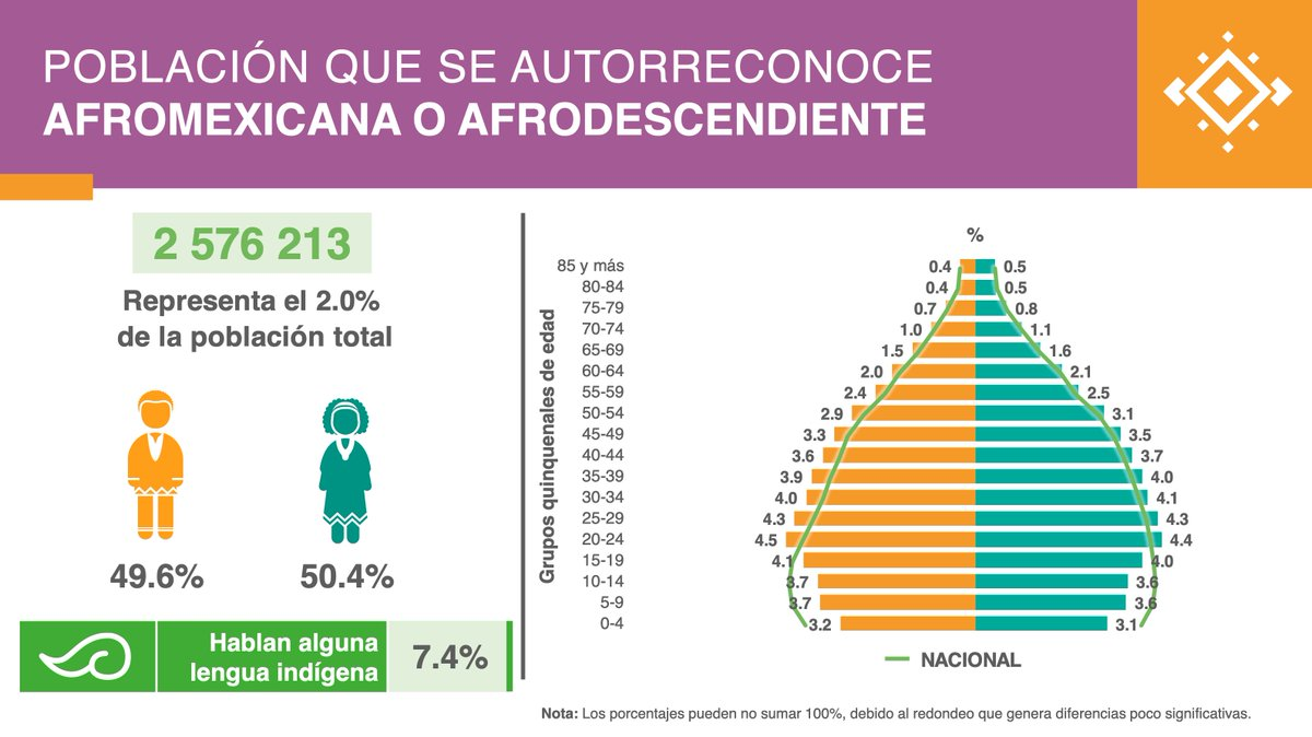 According to @INEGI_INFORMA, 2.5 million (2%) self-identify as Black, Afromexican, or Afrodescendant in the #Census2020. 1.2 million more than in the Intercensal Survey of 2015. The increase was 86%.