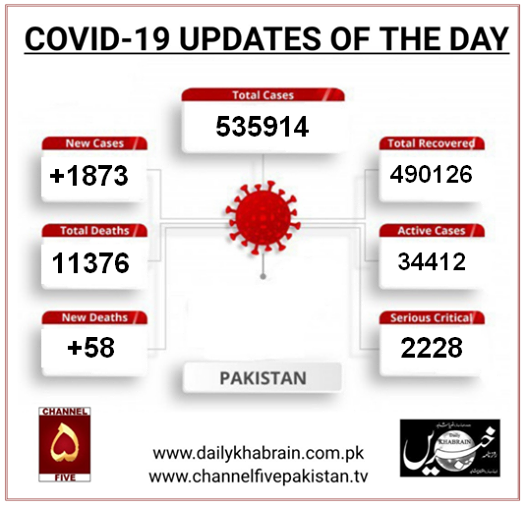 COVID-19 UPDATES OF THE DAY.  #coronavirus #pakistan #pandemic