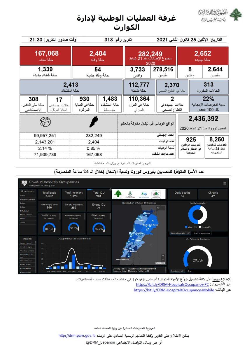 غرفة العمليات الوطنية لإدارة الكوارث- التقرير رقم 313 حول فيروس كورونا للإطلاع على كامل التقرير:  #البس_كمامة #تباعد_اجتماعي #غسل_اليدين #بتضامننا_ننجح #كورونا #لبنان #COVID_19 #PCR #ما_تستهتر @mophleb