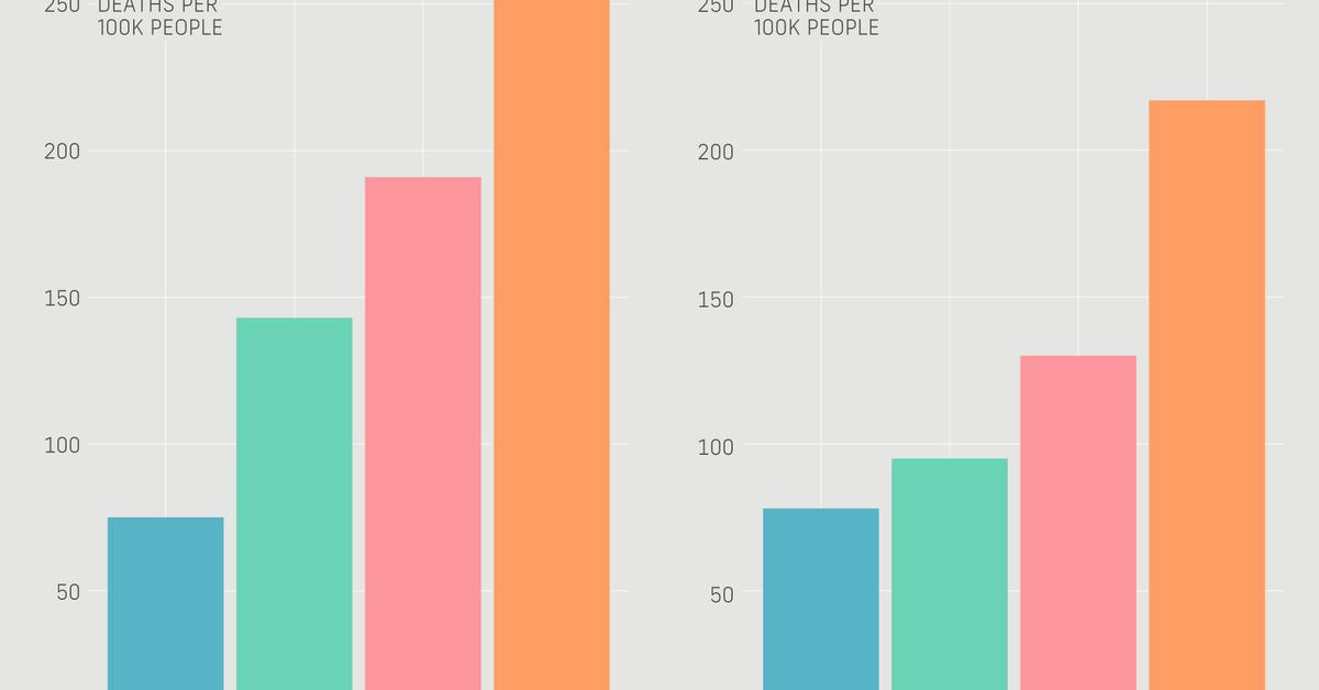 5 graphs that show how bad COVID-19 is in LA County https://t.co/jCHYZokFLN https://t.co/GQO4owm4eo